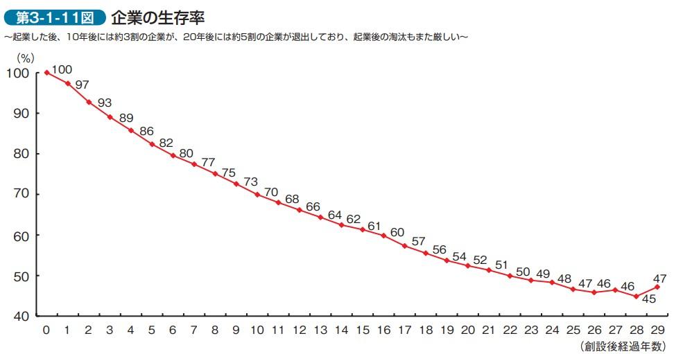 企業 生存率