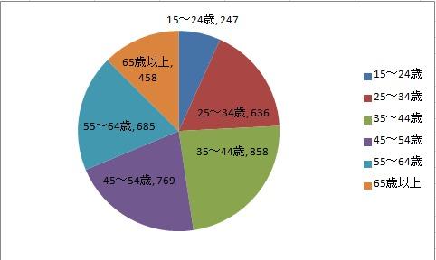 サラッと生きログに共感してもらえるような、中堅クラスの人達は、日本にどれくらいいるのか考えてみた。