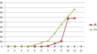 4万PVを達成した今の心境など(運営期間:7ヶ月と14日)