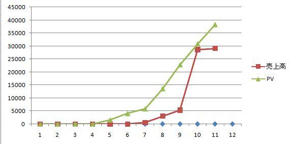 ブログPV 売上 グラフ