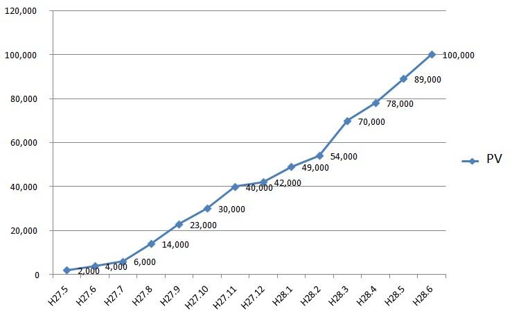 10万PV 推移